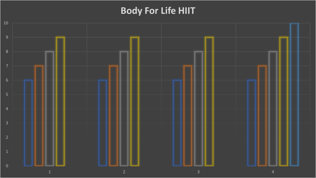 Body for Life HIIT Sets